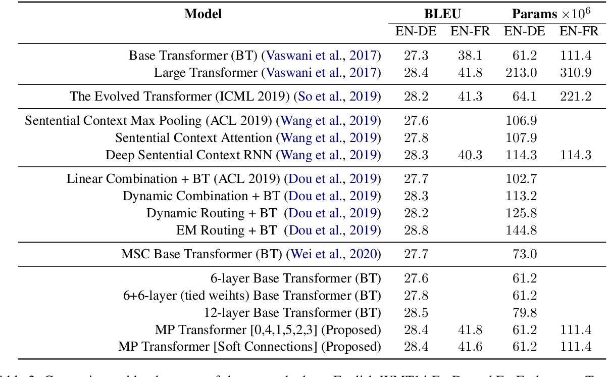 Figure 4 for Multi-Pass Transformer for Machine Translation