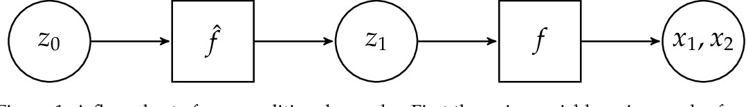 Figure 1 for Conditional Sampling from Invertible Generative Models with Applications to Inverse Problems