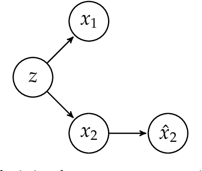 Figure 3 for Conditional Sampling from Invertible Generative Models with Applications to Inverse Problems