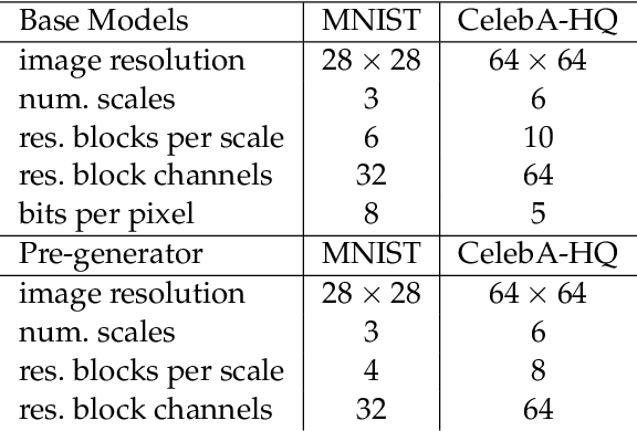 Figure 2 for Conditional Sampling from Invertible Generative Models with Applications to Inverse Problems