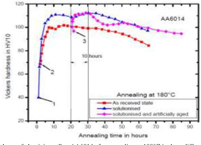 PDF] Annealing Response of Aluminum Alloy AA 6014 Processed By