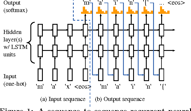 Figure 1 for On End-to-End Program Generation from User Intention by Deep Neural Networks