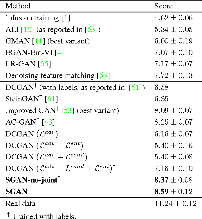 Figure 2 for Stacked Generative Adversarial Networks