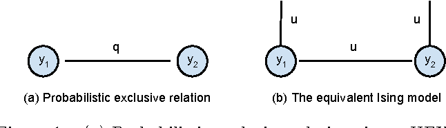 Figure 1 for Probabilistic Label Relation Graphs with Ising Models