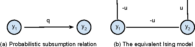 Figure 3 for Probabilistic Label Relation Graphs with Ising Models