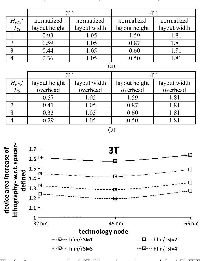 Fig. 6. Average area ratio of 3T lithography- and spacer-defined FinFETs versus technology.