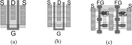 Fig. 7. (a) Two-finger bulk device layout. (b) Two-finger 3T FinFET layout. (c) Two-finger 4T FinFET layout.