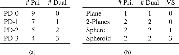 Figure 1 for Generic Primitive Detection in Point Clouds Using Novel Minimal Quadric Fits