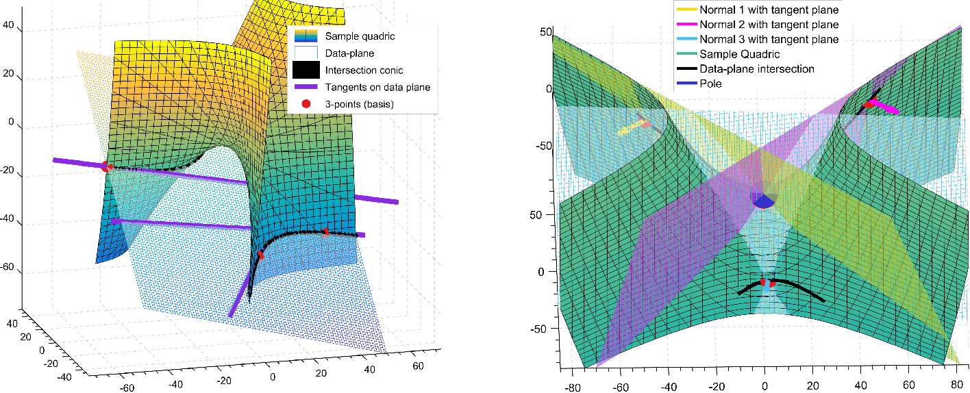 Figure 3 for Generic Primitive Detection in Point Clouds Using Novel Minimal Quadric Fits