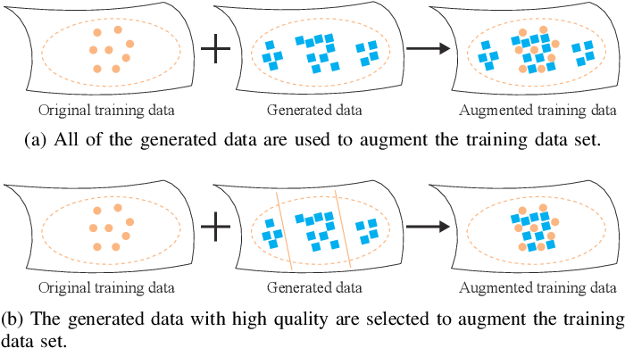 Figure 1 for Data Augmentation for Enhancing EEG-based Emotion Recognition with Deep Generative Models