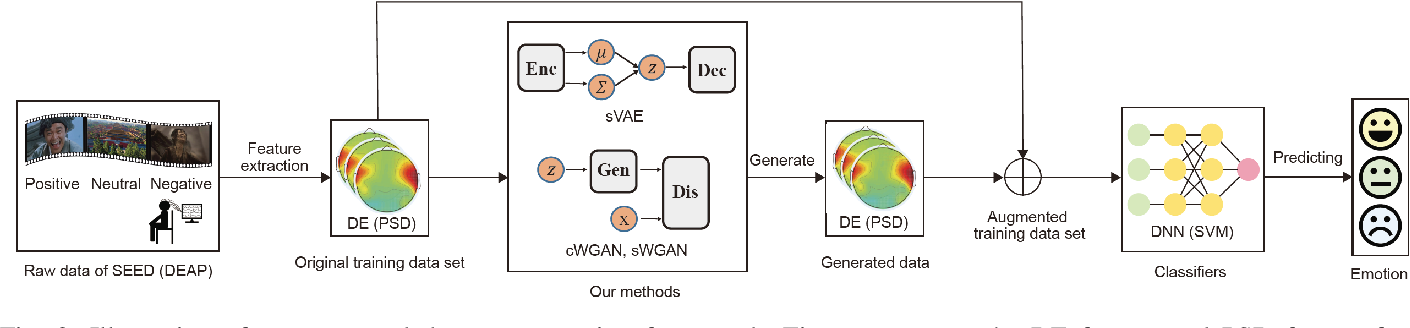 Figure 2 for Data Augmentation for Enhancing EEG-based Emotion Recognition with Deep Generative Models