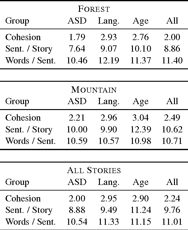 Table 1: Manually assigned cohesion scores, average story and sentence lengths for the corpus.