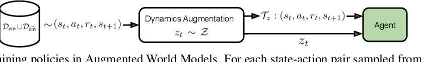 Figure 3 for Augmented World Models Facilitate Zero-Shot Dynamics Generalization From a Single Offline Environment
