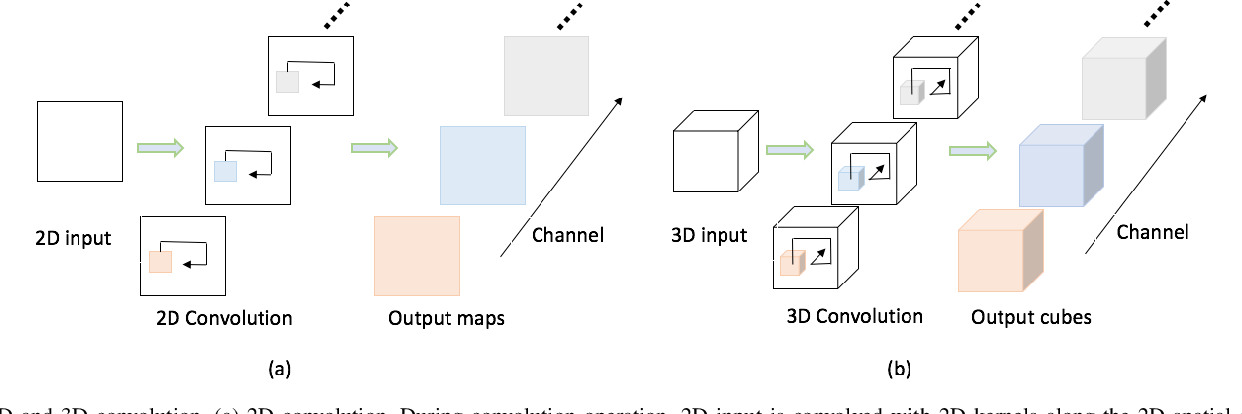 Figure 1 for RGB-D Based Action Recognition with Light-weight 3D Convolutional Networks