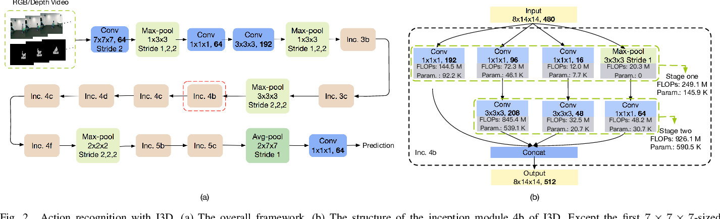 Figure 2 for RGB-D Based Action Recognition with Light-weight 3D Convolutional Networks