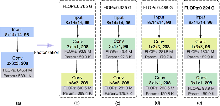 Figure 3 for RGB-D Based Action Recognition with Light-weight 3D Convolutional Networks