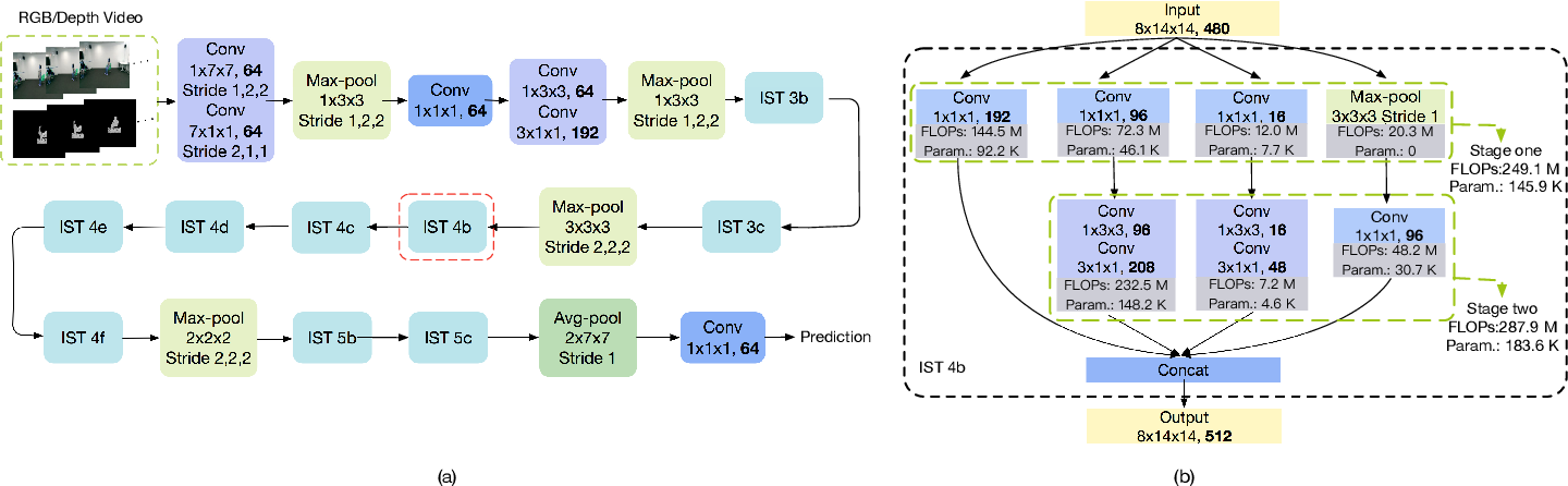 Figure 4 for RGB-D Based Action Recognition with Light-weight 3D Convolutional Networks