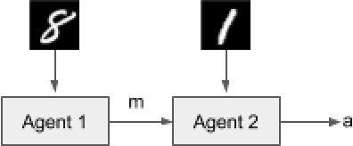 Figure 1 for Biases for Emergent Communication in Multi-agent Reinforcement Learning