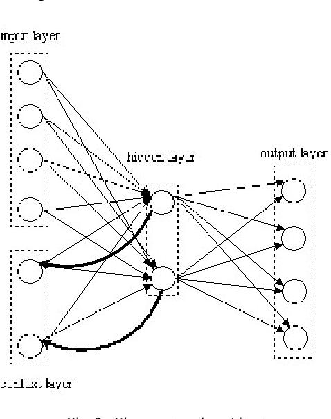 A Composite Neural Gas Elman Network That Captures Real World