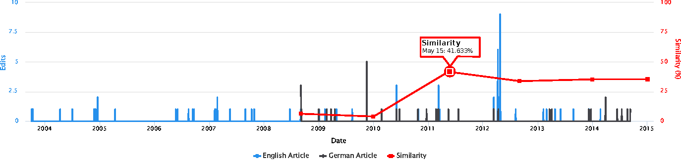 Figure 1 for Analysing Temporal Evolution of Interlingual Wikipedia Article Pairs