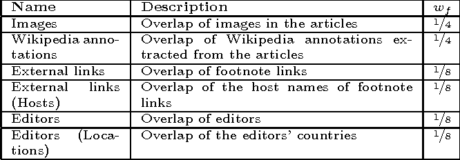 Figure 2 for Analysing Temporal Evolution of Interlingual Wikipedia Article Pairs