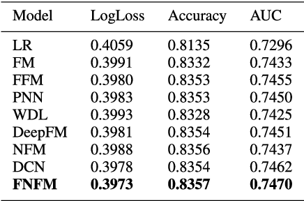 Figure 2 for Field-aware Neural Factorization Machine for Click-Through Rate Prediction