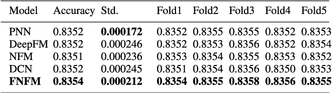 Figure 4 for Field-aware Neural Factorization Machine for Click-Through Rate Prediction