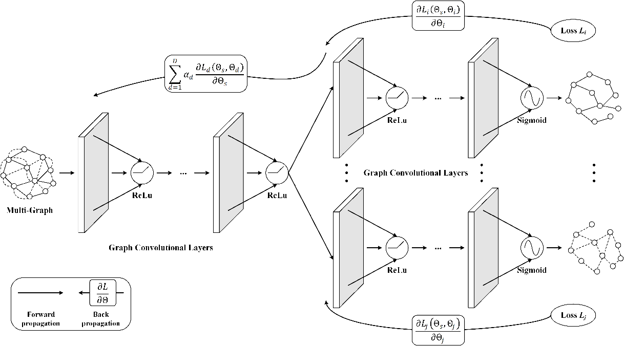 Figure 3 for Learning Cross-Domain Representation with Multi-Graph Neural Network