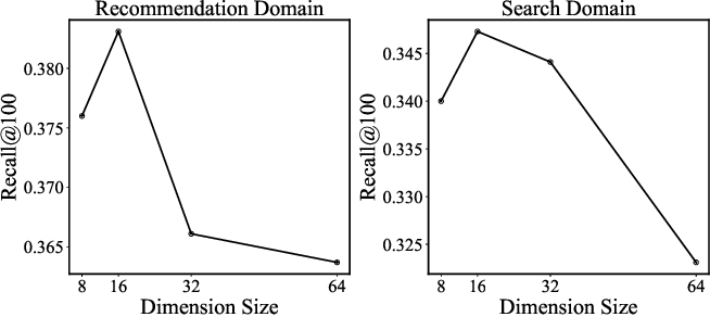 Figure 4 for Learning Cross-Domain Representation with Multi-Graph Neural Network