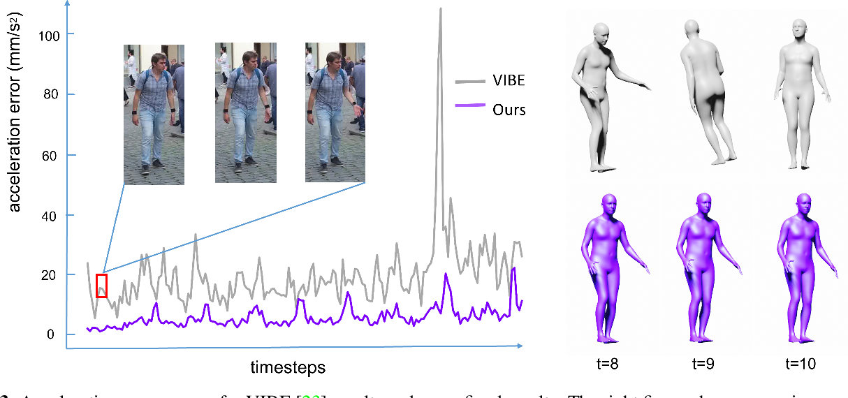 Figure 4 for Task-Generic Hierarchical Human Motion Prior using VAEs