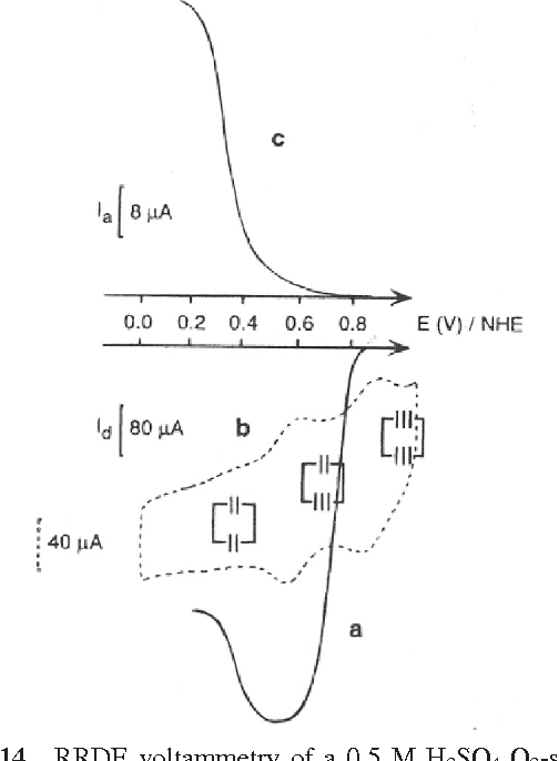 Figure 14 From Molecular Catalysis Of Electrochemical Reactions