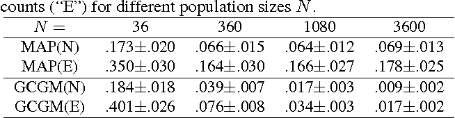 Figure 1 for Gaussian Approximation of Collective Graphical Models