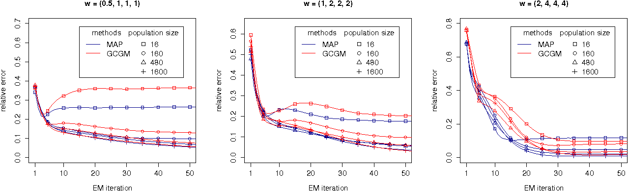 Figure 2 for Gaussian Approximation of Collective Graphical Models