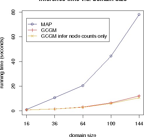 Figure 4 for Gaussian Approximation of Collective Graphical Models
