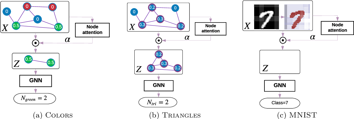 Figure 1 for Understanding attention in graph neural networks