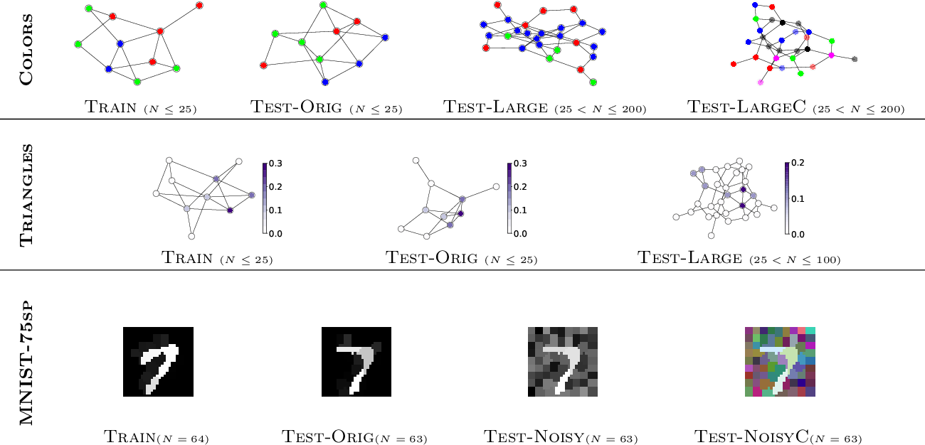 Figure 3 for Understanding attention in graph neural networks