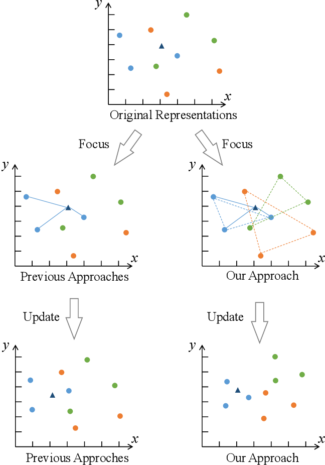 Figure 2 for MICK: A Meta-Learning Framework for Few-shot Relation Classification with Little Training Data