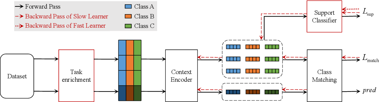 Figure 3 for MICK: A Meta-Learning Framework for Few-shot Relation Classification with Little Training Data