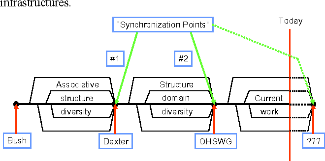 Figure 1. A simplified historical hypermedia technology view.