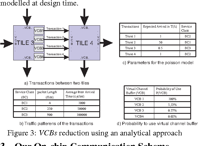Figure 3 from Minimizing Virtual Channel Buffer for Routers