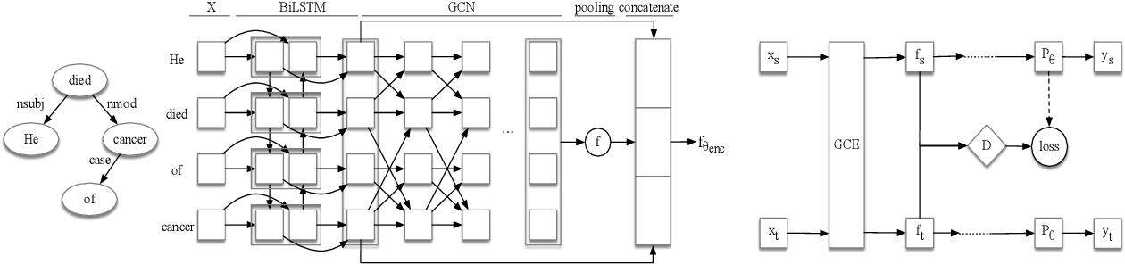 Figure 1 for Domain Adaptative Causality Encoder