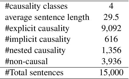 Figure 2 for Domain Adaptative Causality Encoder