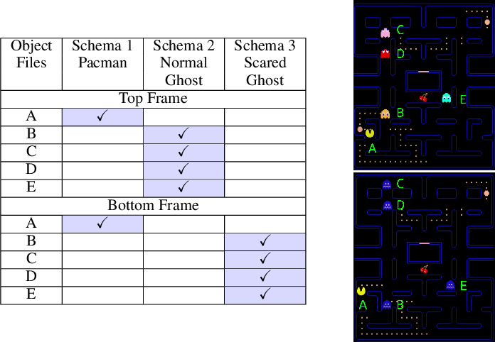 Figure 1 for Object Files and Schemata: Factorizing Declarative and Procedural Knowledge in Dynamical Systems