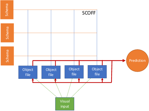 Figure 3 for Object Files and Schemata: Factorizing Declarative and Procedural Knowledge in Dynamical Systems