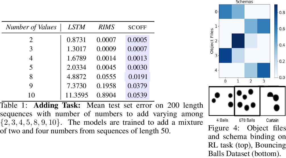 Figure 2 for Object Files and Schemata: Factorizing Declarative and Procedural Knowledge in Dynamical Systems