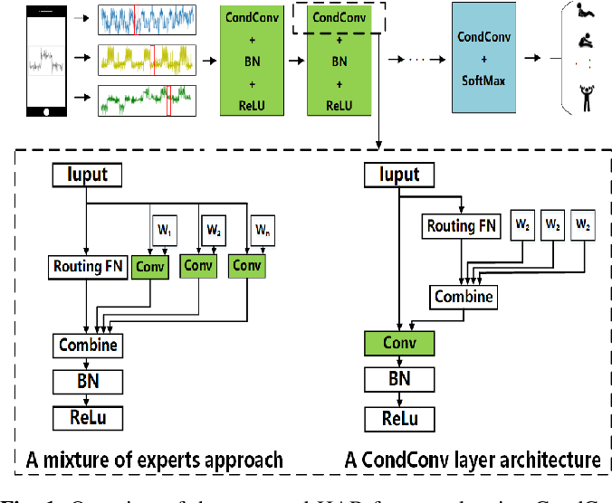 Figure 1 for Real-time Human Activity Recognition Using Conditionally Parametrized Convolutions on Mobile and Wearable Devices