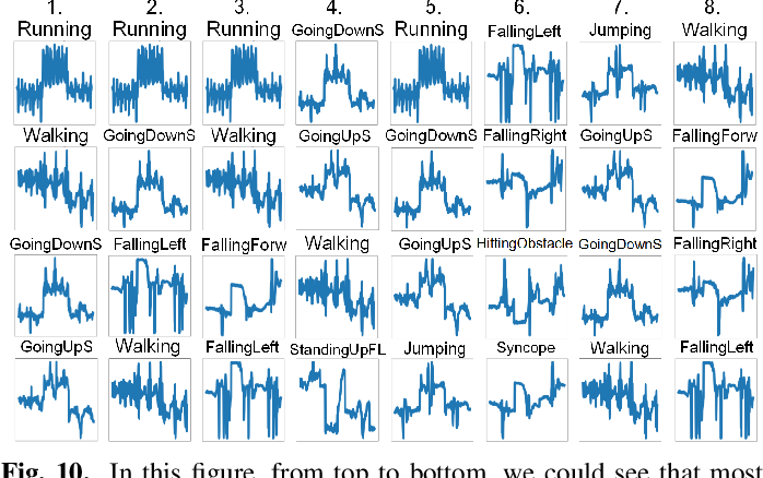 Figure 2 for Real-time Human Activity Recognition Using Conditionally Parametrized Convolutions on Mobile and Wearable Devices