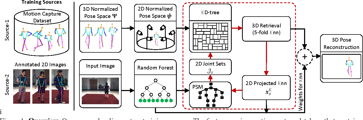 Figure 1 for A Dual-Source Approach for 3D Pose Estimation from a Single Image