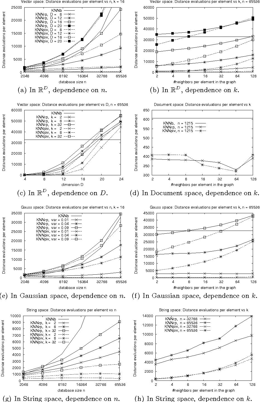 Practical Construction of k-Nearest Neighbor Graphs in