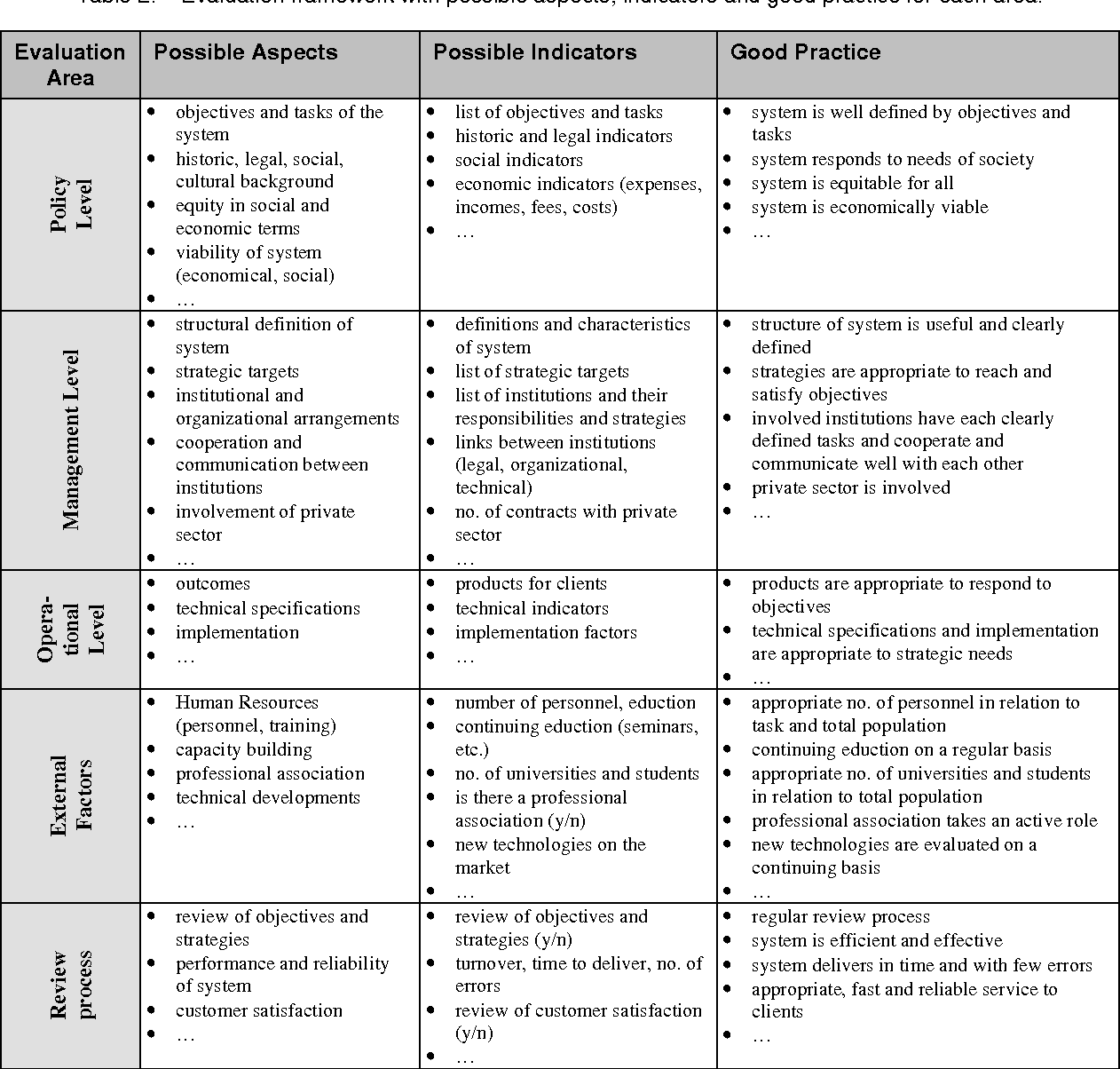 Figure 4 from Evaluation of land administration systems